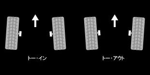 トー角度のイメージ